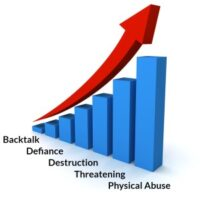 Chart showing behavior escalating from backtalk to physical abuse