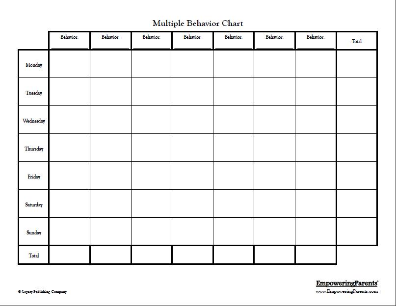 Multiple behavior chart